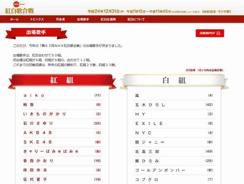 「NHK紅白歌合戦」出場者決定、初出場はももクロやYUKI、SKE48ら。 | Narinari.com